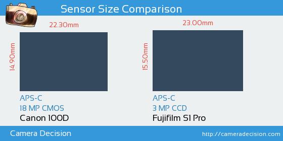 Canon 100D vs Fujifilm S1 Pro Sensor Size Comparison