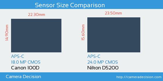 Canon 100D vs Nikon D5200 Sensor Size Comparison