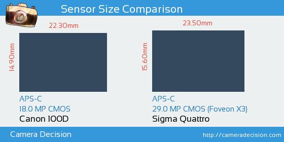 Canon 100D vs Sigma Quattro Sensor Size Comparison