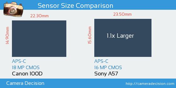 Canon 100D vs Sony A57 Sensor Size Comparison
