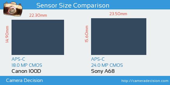 Canon 100D vs Sony A68 Sensor Size Comparison