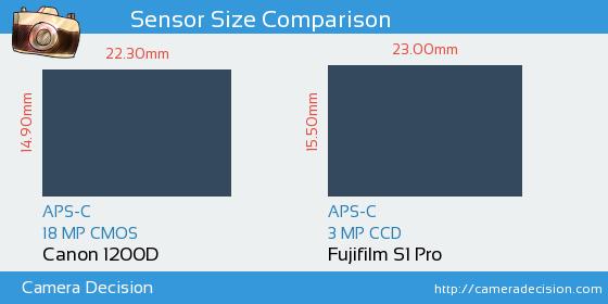 Canon 1200D vs Fujifilm S1 Pro Sensor Size Comparison