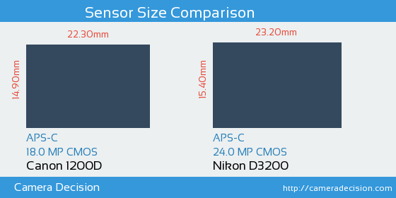 Canon 1200D vs Nikon D3200 Sensor Size Comparison