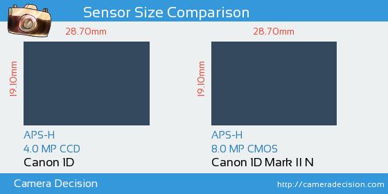 Canon 1D vs Canon 1D MII N Sensor Size Comparison