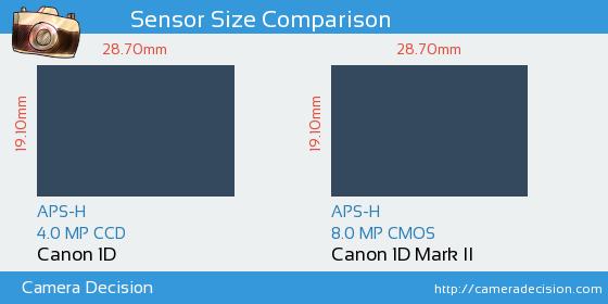 Canon 1D vs Canon 1D MII Sensor Size Comparison