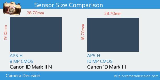 Canon 1D MII N vs Canon 1D MIII Sensor Size Comparison