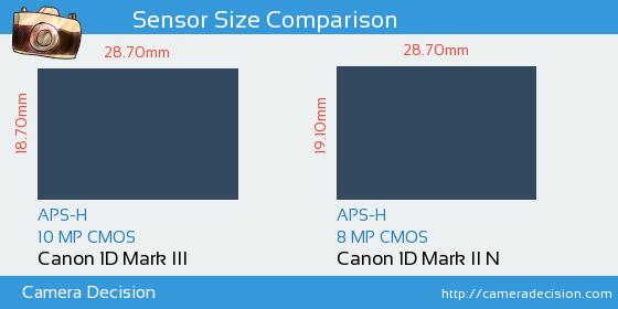 Canon 1D MIII vs Canon 1D MII N Sensor Size Comparison