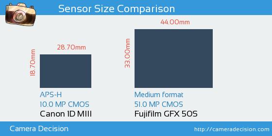 Canon 1D MIII vs Fujifilm GFX 50S Sensor Size Comparison