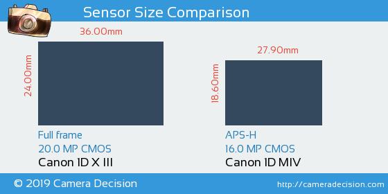 Canon 1D X III vs Canon 1D MIV Sensor Size Comparison