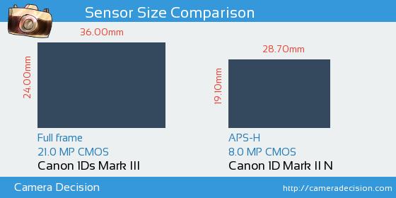 Canon 1Ds MIII vs Canon 1D MII N Sensor Size Comparison