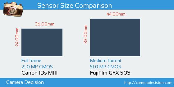 Canon 1Ds MIII vs Fujifilm GFX 50S Sensor Size Comparison