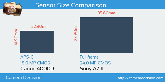 Canon 4000D vs Sony A7 II Sensor Size Comparison