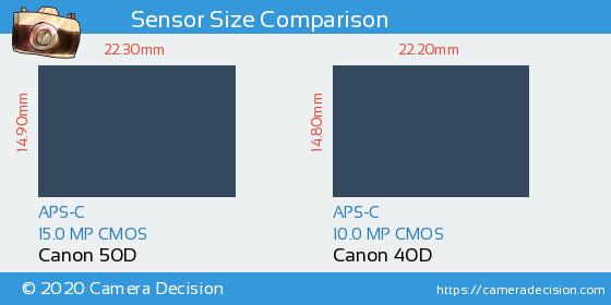 Canon 50D vs Canon 40D Sensor Size Comparison