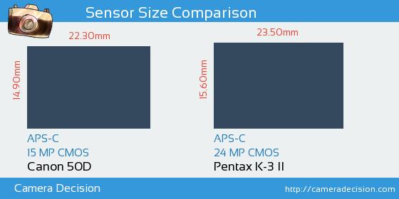 Canon 50D vs Pentax K-3 II Sensor Size Comparison