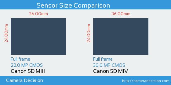 Canon 5D MIII vs Canon 5D MIV Sensor Size Comparison