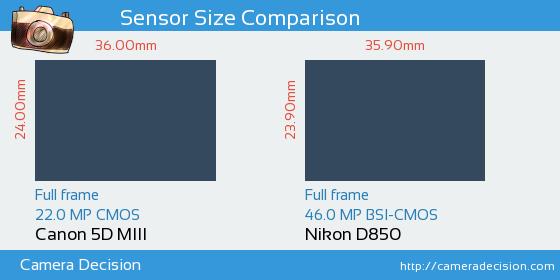 Canon 5D MIII vs Nikon D850 Sensor Size Comparison