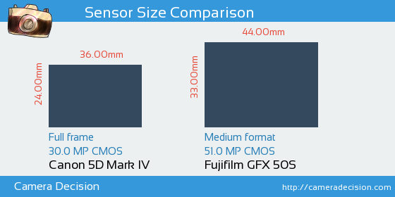 Canon 5D MIV vs Fujifilm GFX 50S Sensor Size Comparison