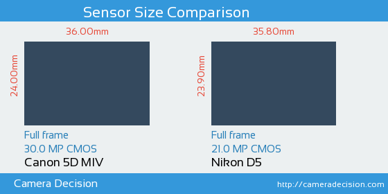 Canon 5D Mark IV vs Nikon D5 Sensor Size Comparison