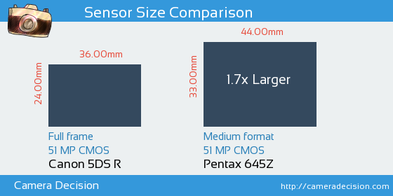 Canon 5DS R vs Pentax 645Z Sensor Size Comparison