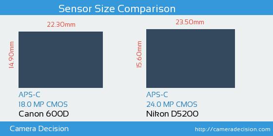 Canon 600D vs Nikon D5200 Sensor Size Comparison