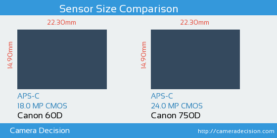 Canon 60D vs Canon 750D Sensor Size Comparison