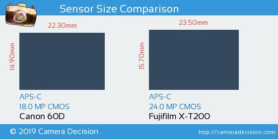 Canon 60D vs Fujifilm X-T200 Sensor Size Comparison