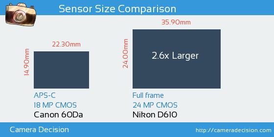 Canon 60Da vs Nikon D610 Sensor Size Comparison