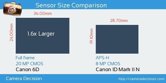 Canon 6D vs Canon 1D MII N Sensor Size Comparison