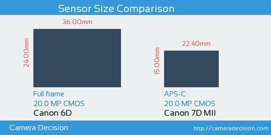 Canon 6D vs Canon 7D MII Sensor Size Comparison
