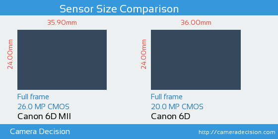 Canon 6D MII vs Canon 6D Sensor Size Comparison