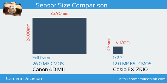 Canon 6D MII vs Casio EX-ZR10 Sensor Size Comparison