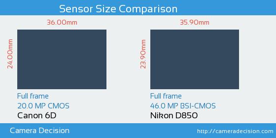 Canon 6D vs Nikon D850 Sensor Size Comparison