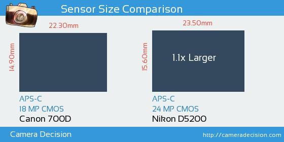 Canon 700D vs Nikon D5200 Sensor Size Comparison