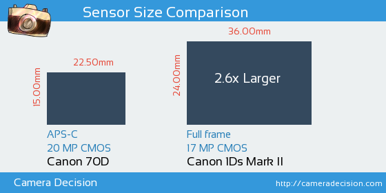 Canon 70D vs Canon 1Ds MII Sensor Size Comparison