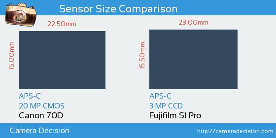 Canon 70D vs Fujifilm S1 Pro Sensor Size Comparison