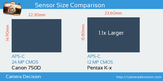 Canon 750D vs Pentax K-x Sensor Size Comparison
