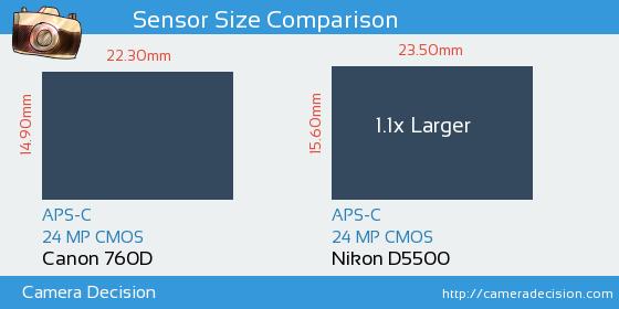 Canon 760D vs Nikon D5500 Sensor Size Comparison