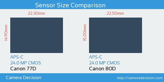 Canon 77D vs Canon 80D Sensor Size Comparison