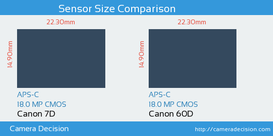 Canon 7D vs Canon 60D Sensor Size Comparison
