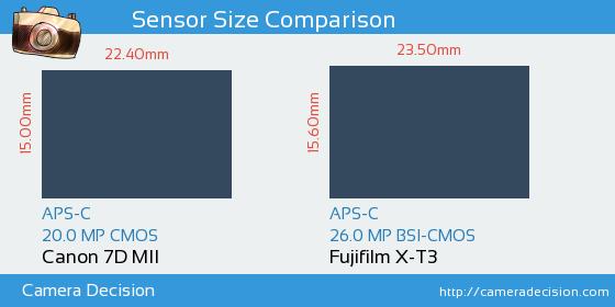 Canon 7D MII vs Fujifilm X-T3 Sensor Size Comparison