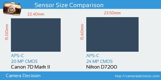 Canon 7D MII vs Nikon D7200 Sensor Size Comparison