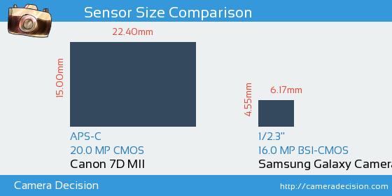 Canon 7D MII vs Samsung Galaxy Camera 2 Sensor Size Comparison