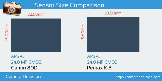 Canon 80D vs Pentax K-3 Sensor Size Comparison