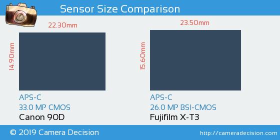 Canon 90D vs Fujifilm X-T3 Sensor Size Comparison