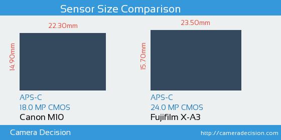 Canon M10 vs Fujifilm X-A3 Sensor Size Comparison