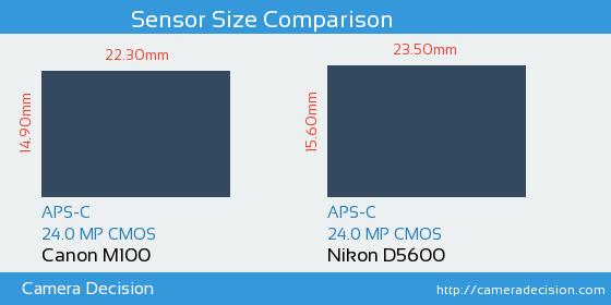 Canon M100 vs Nikon D5600 Sensor Size Comparison