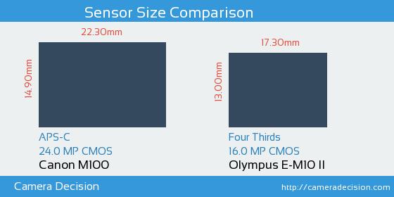 Canon M100 vs Olympus E-M10 II Sensor Size Comparison