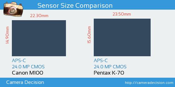 Canon M100 vs Pentax K-70 Sensor Size Comparison