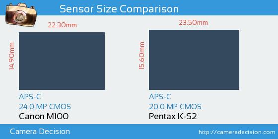 Canon M100 vs Pentax K-S2 Sensor Size Comparison