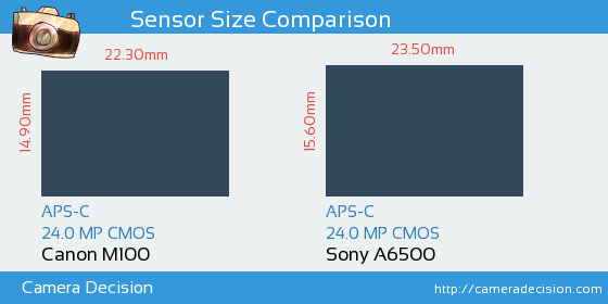 Canon M100 vs Sony A6500 Sensor Size Comparison